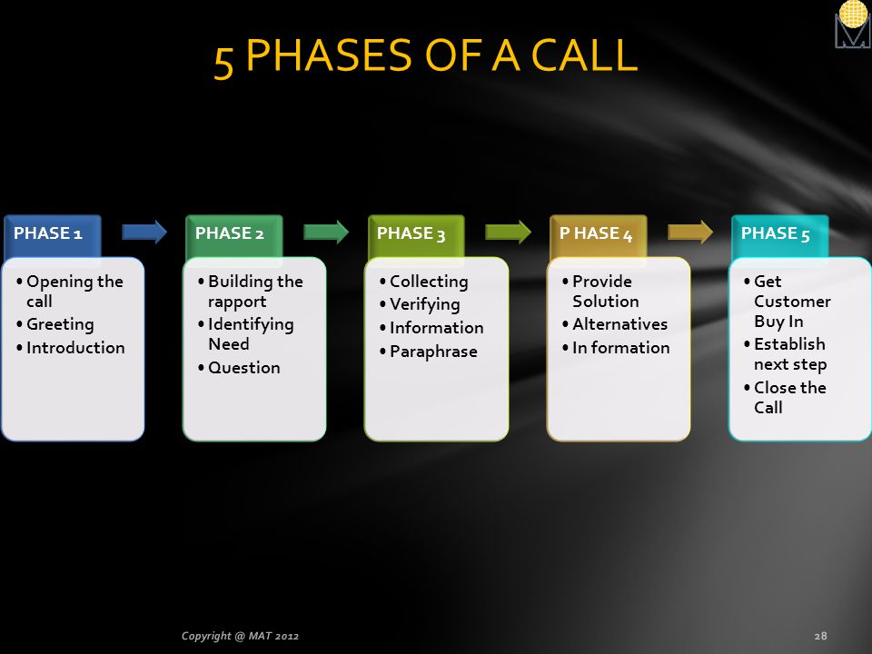 5 PHASES OF A CALL PHASE 1 Opening the call Greeting Introduction