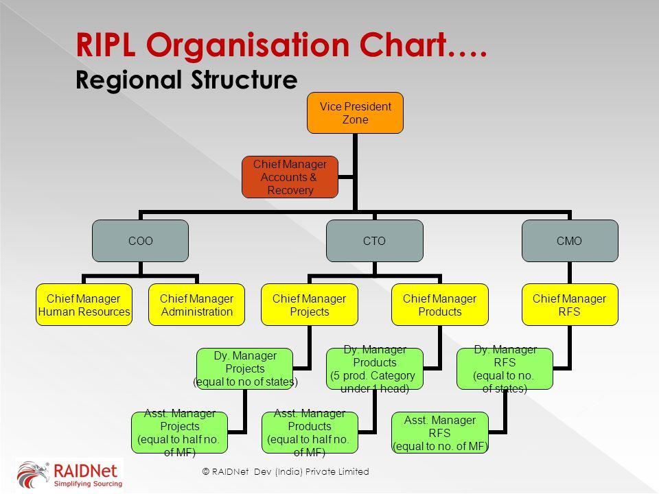 RIPL Organisation Chart…. Regional Structure