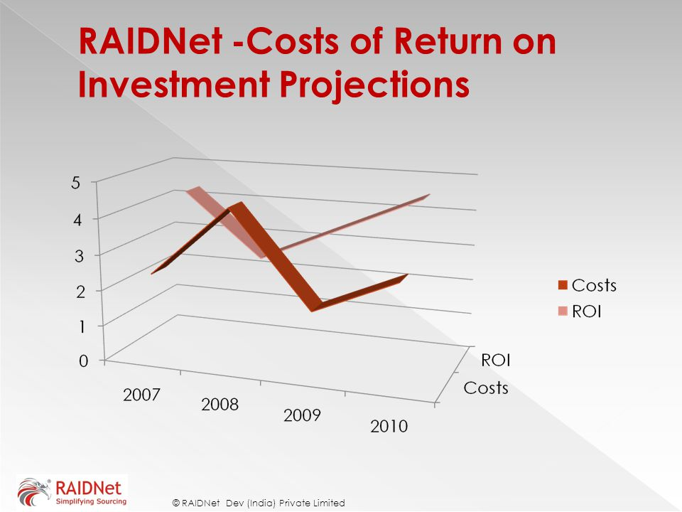 RAIDNet -Costs of Return on Investment Projections