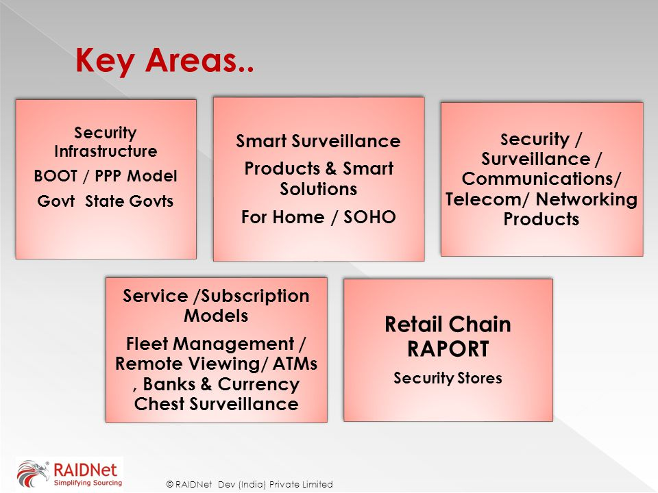 Key Areas.. Retail Chain RAPORT Smart Surveillance