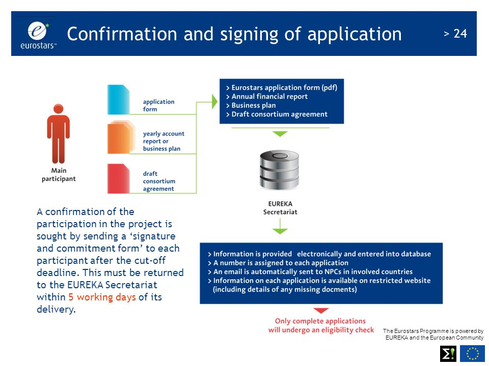 Confirmation and signing of application