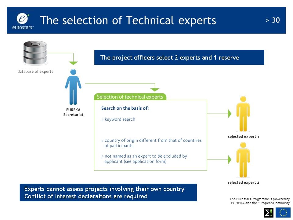 The selection of Technical experts