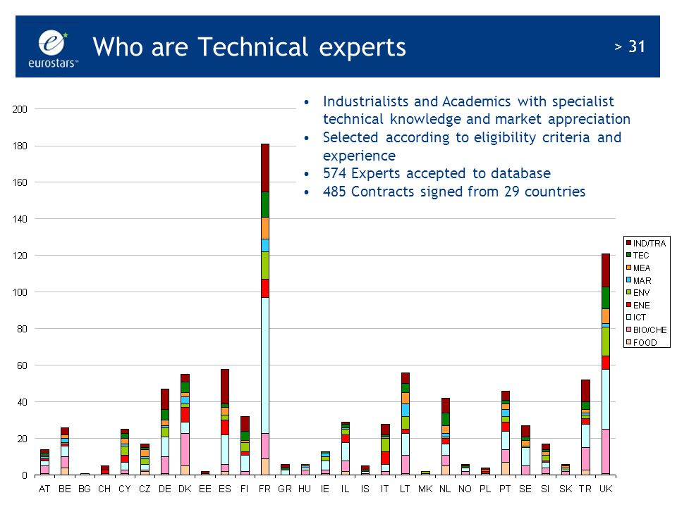 Who are Technical experts
