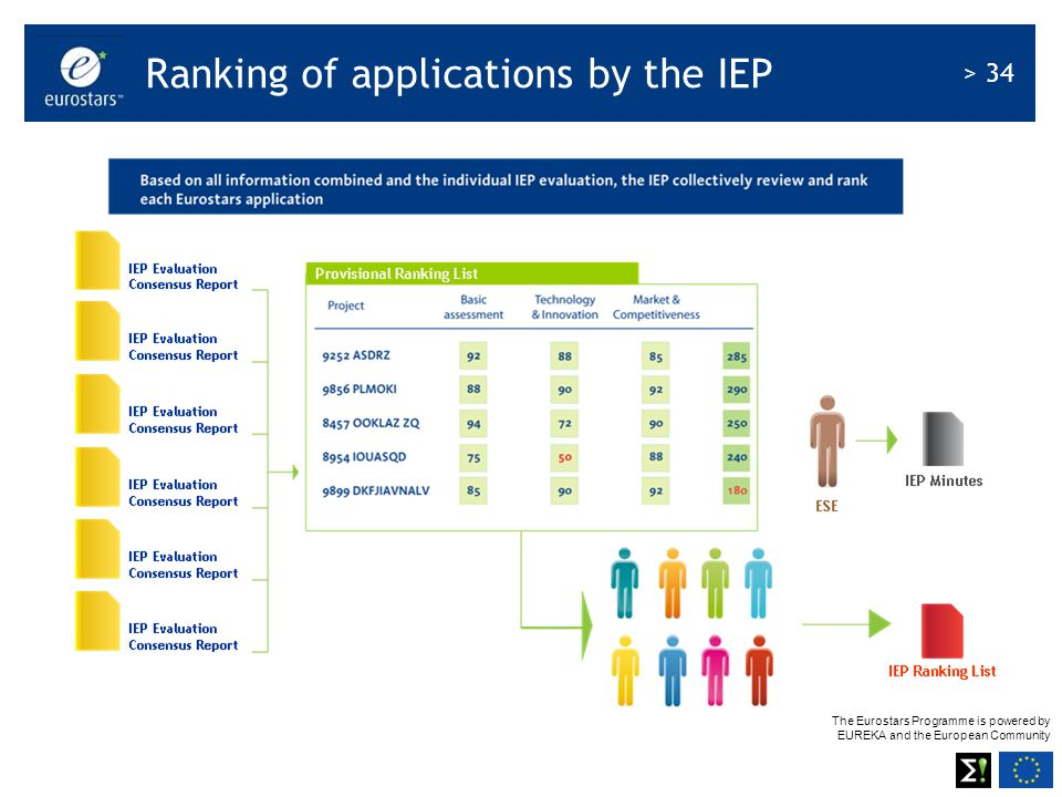 Ranking of applications by the IEP
