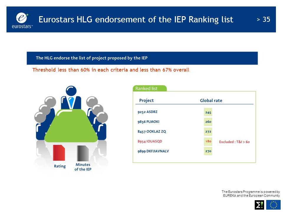 Eurostars HLG endorsement of the IEP Ranking list
