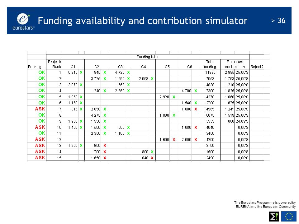Funding availability and contribution simulator