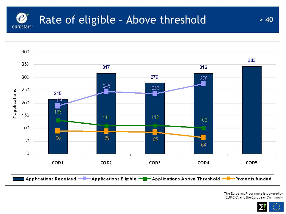 Rate of eligible – Above threshold