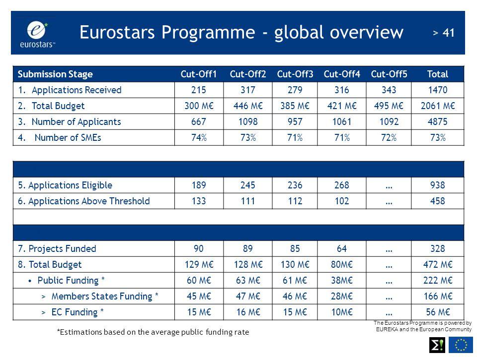 Eurostars Programme - global overview