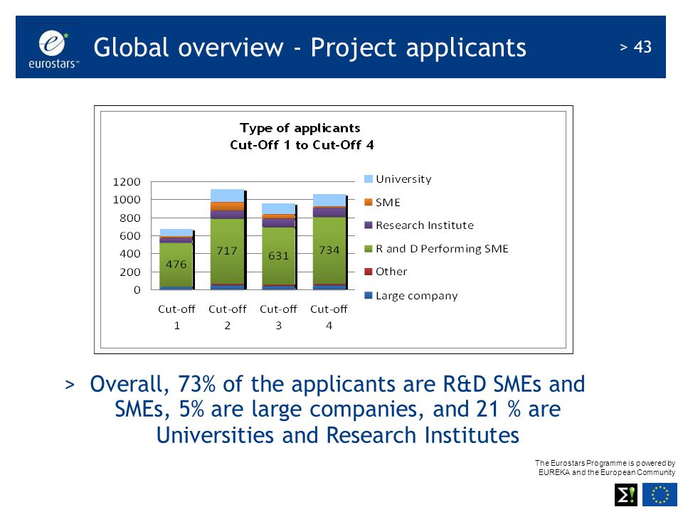 Global overview - Project applicants