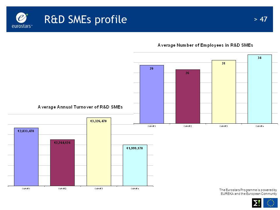 R&D SMEs profile