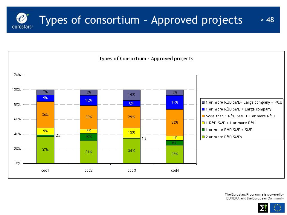 Types of consortium – Approved projects