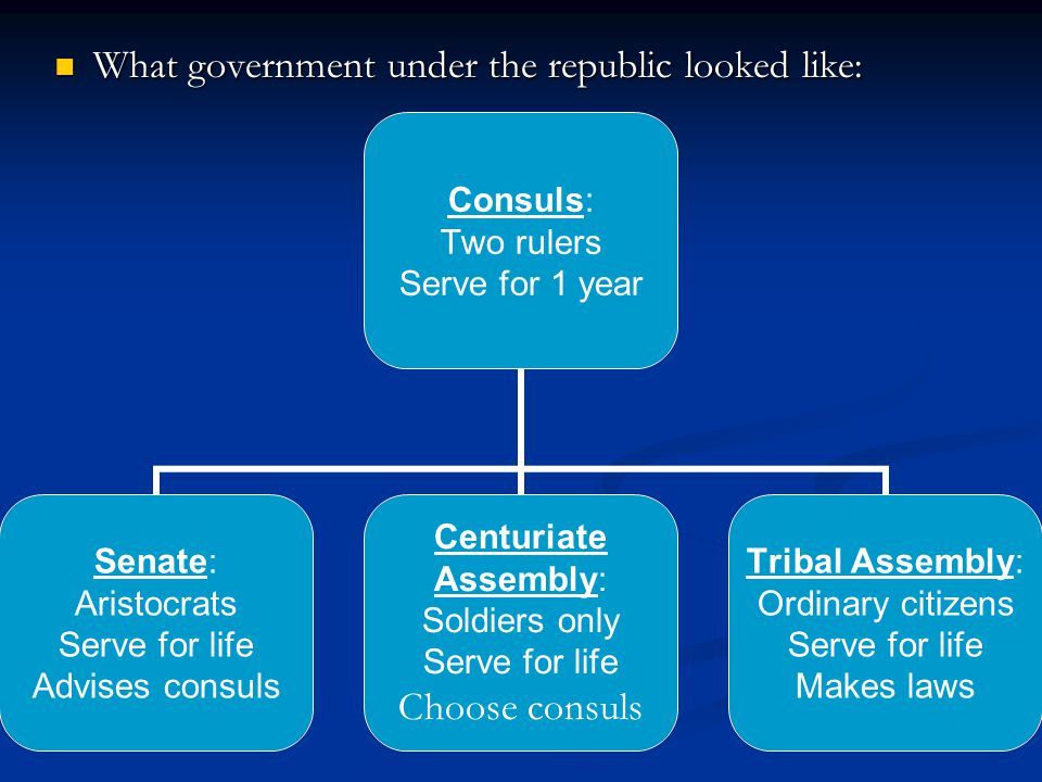 What government under the republic looked like: