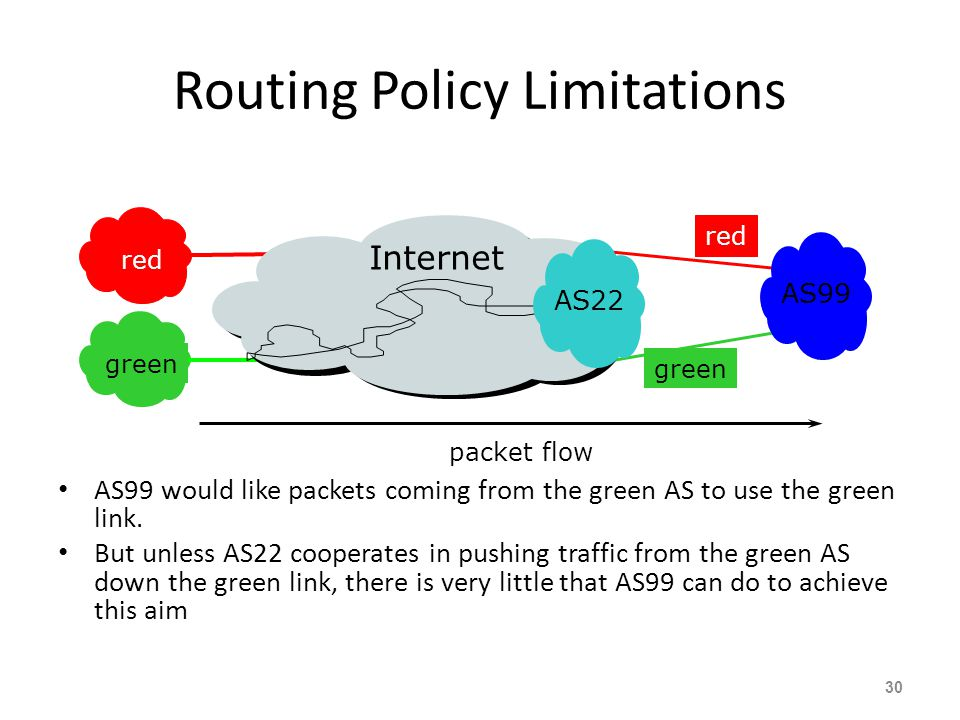 Routing Policy Limitations