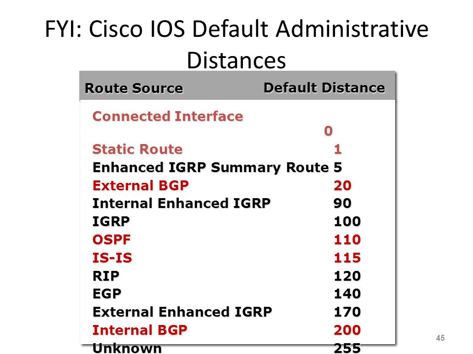 FYI: Cisco IOS Default Administrative Distances