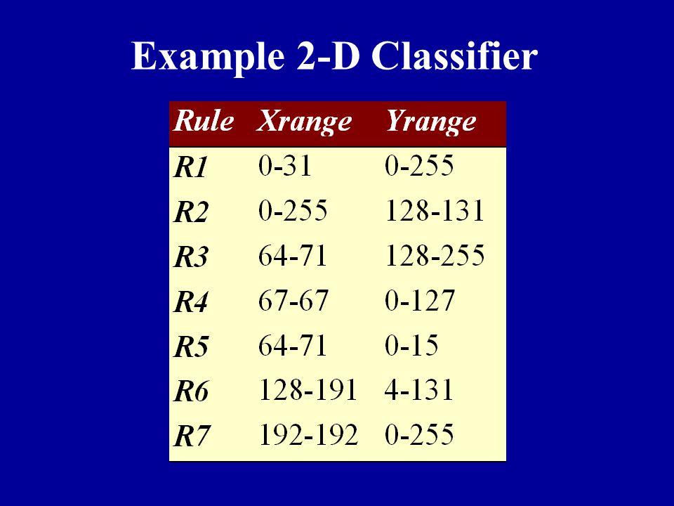 Example 2-D Classifier