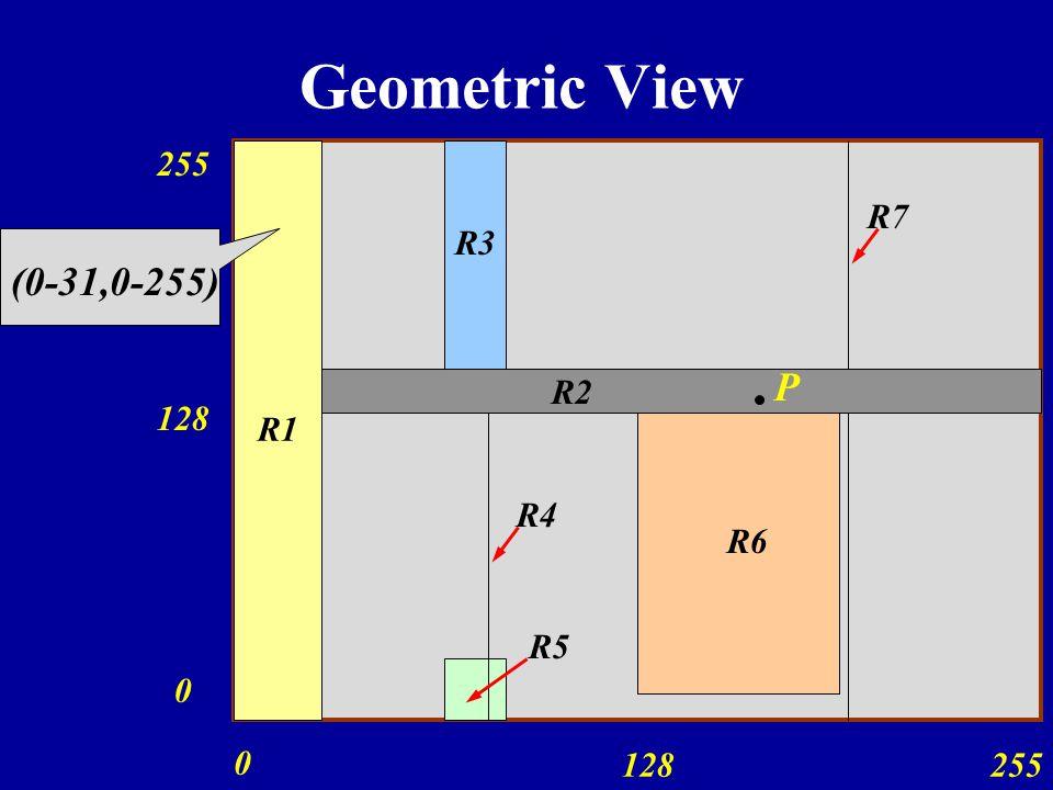 Geometric View 255 R1 R7 R3 (0-31,0-255) P R2 128 R4 R6 R5 128 255