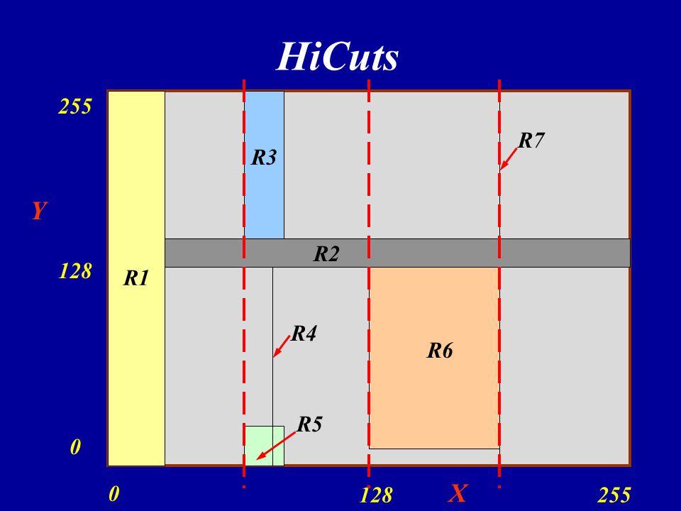 HiCuts 255 R1 R7 R3 Y R2 128 R4 R6 R5 X 128 255