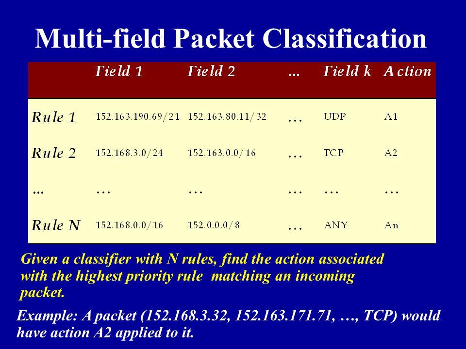 Multi-field Packet Classification