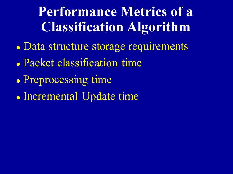 Performance Metrics of a Classification Algorithm