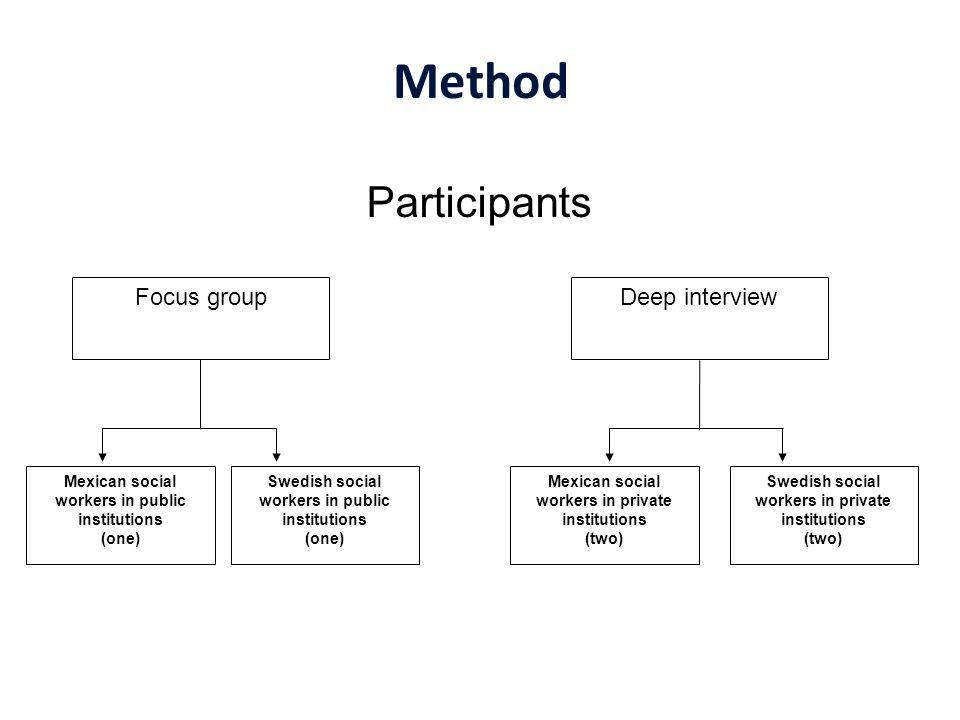 Method Participants Focus group Deep interview