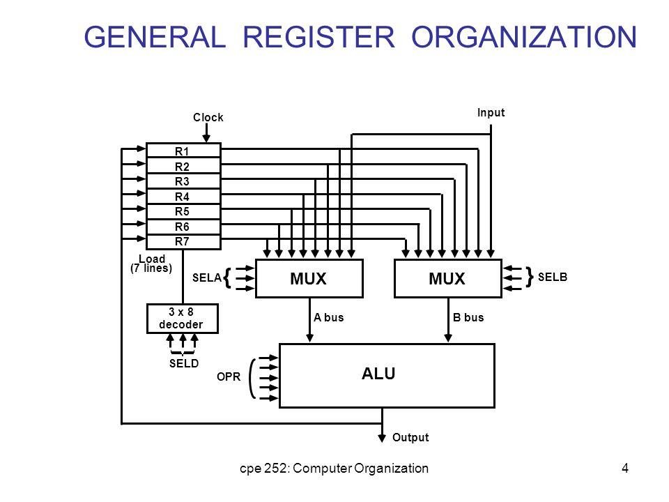 GENERAL REGISTER ORGANIZATION