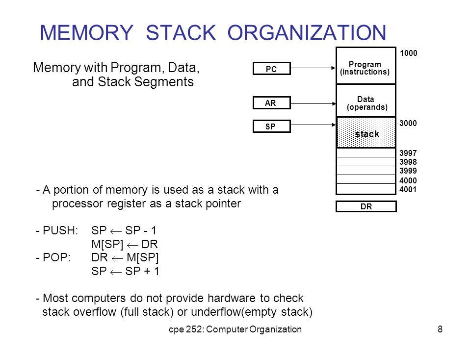 MEMORY STACK ORGANIZATION