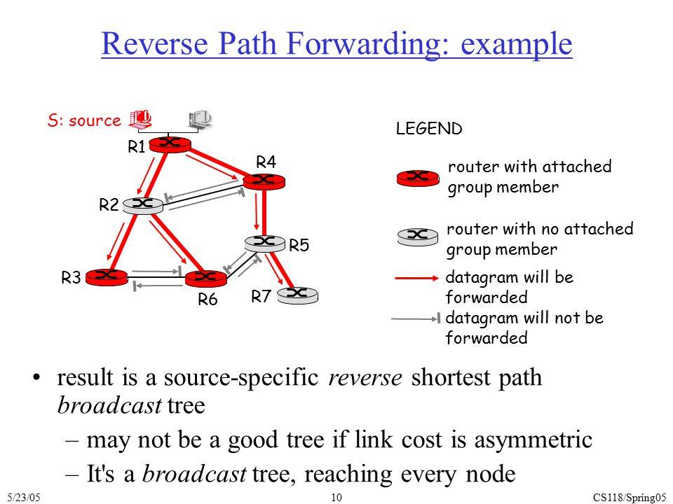 Reverse Path Forwarding: example