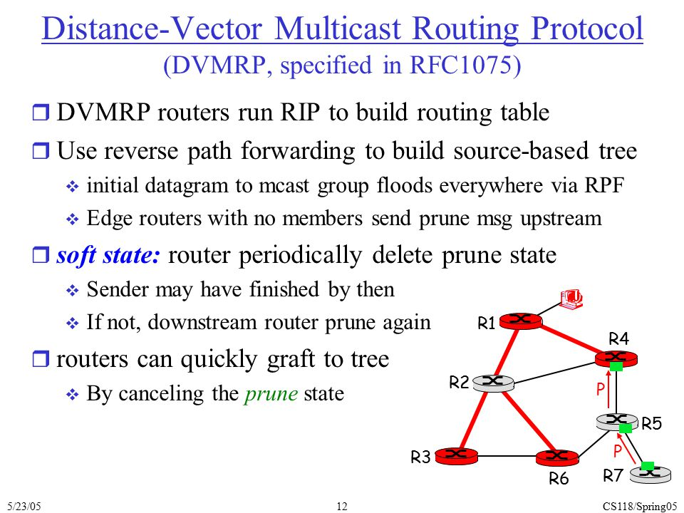 Distance-Vector Multicast Routing Protocol (DVMRP, specified in RFC1075)