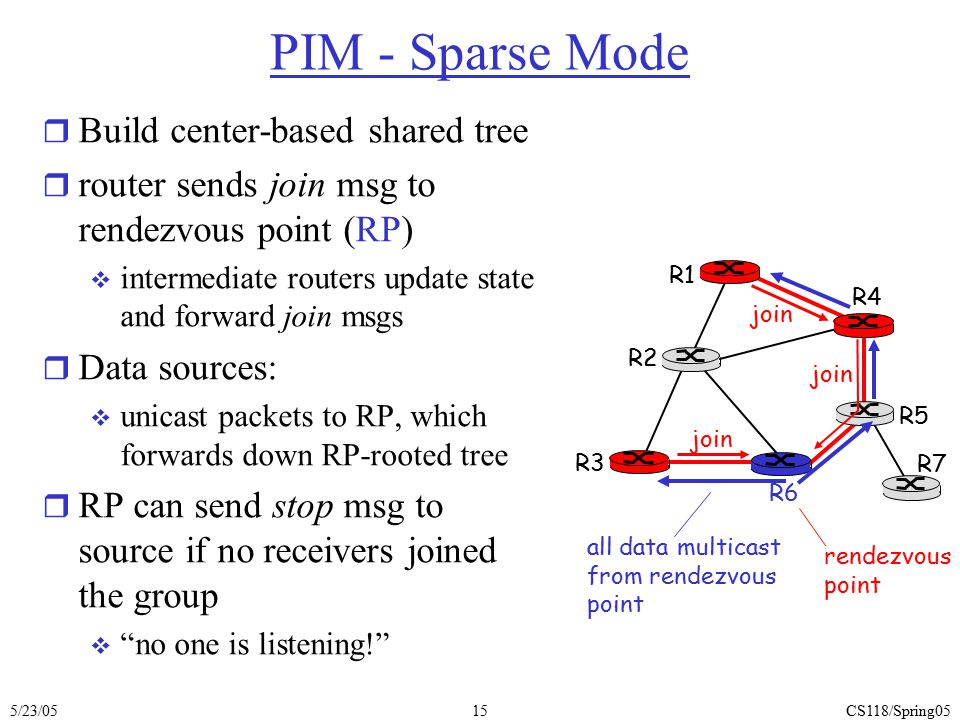 PIM - Sparse Mode Build center-based shared tree