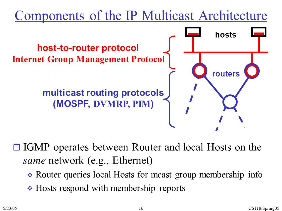 Components of the IP Multicast Architecture