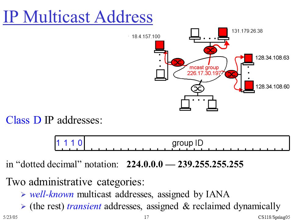 IP Multicast Address Class D IP addresses: