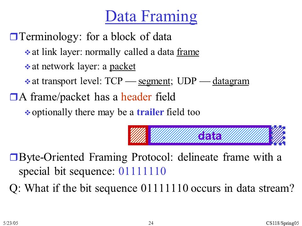 Data Framing Terminology: for a block of data