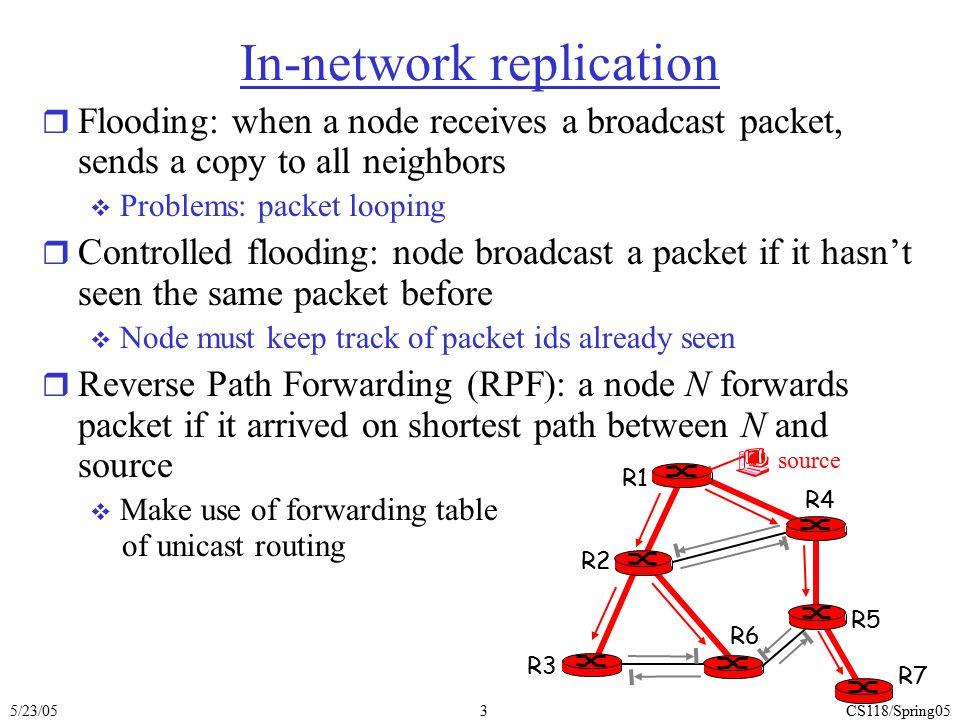 In-network replication