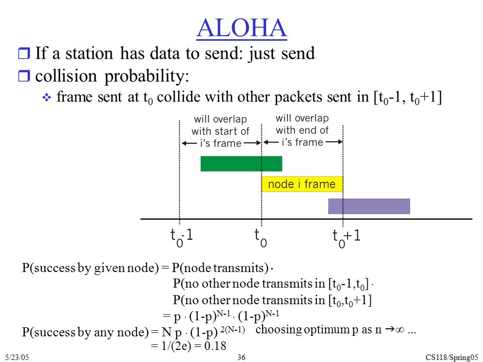 ALOHA If a station has data to send: just send collision probability: