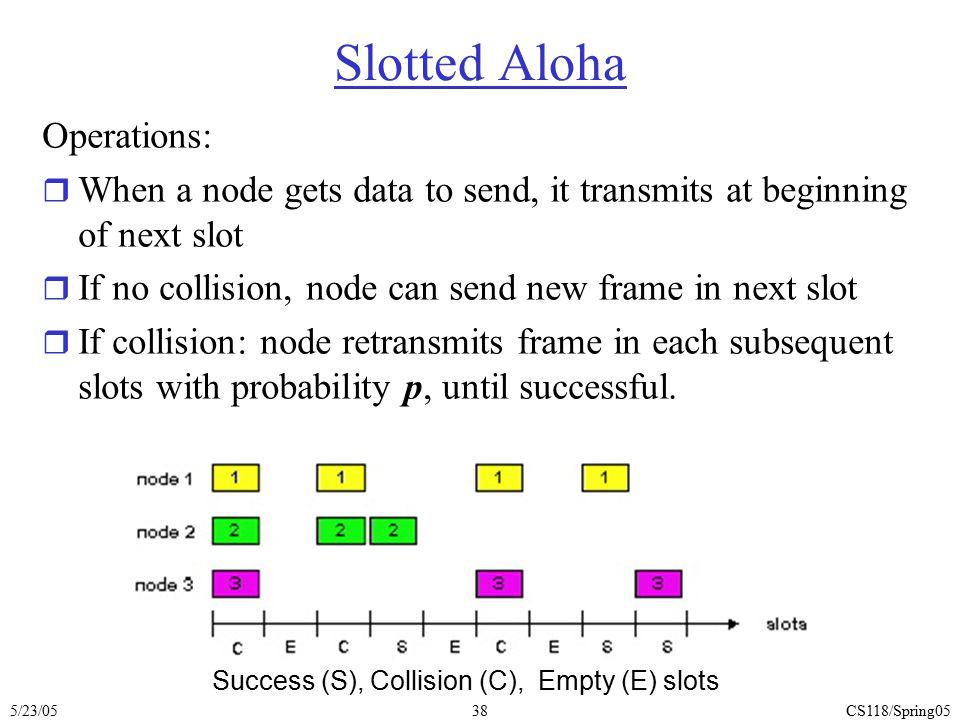 Slotted Aloha Operations: