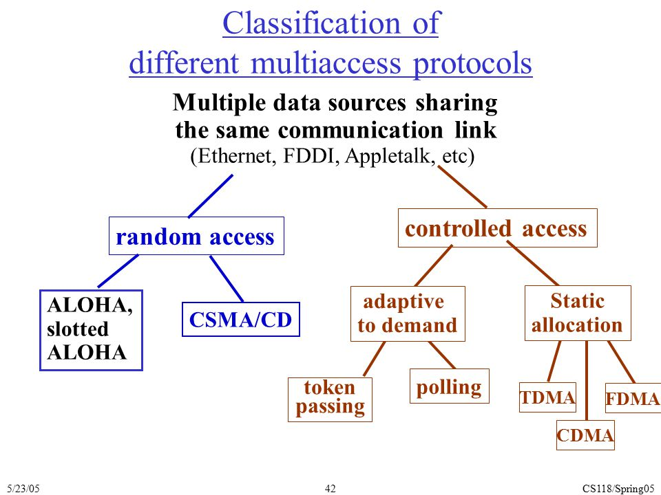 Classification of different multiaccess protocols