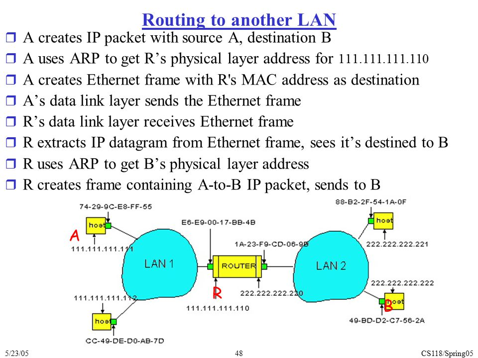 Routing to another LAN A creates IP packet with source A, destination B. A uses ARP to get R's physical layer address for 111.111.111.110.