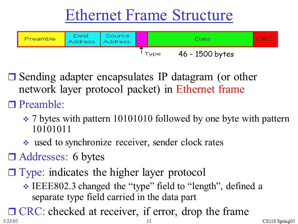Ethernet Frame Structure