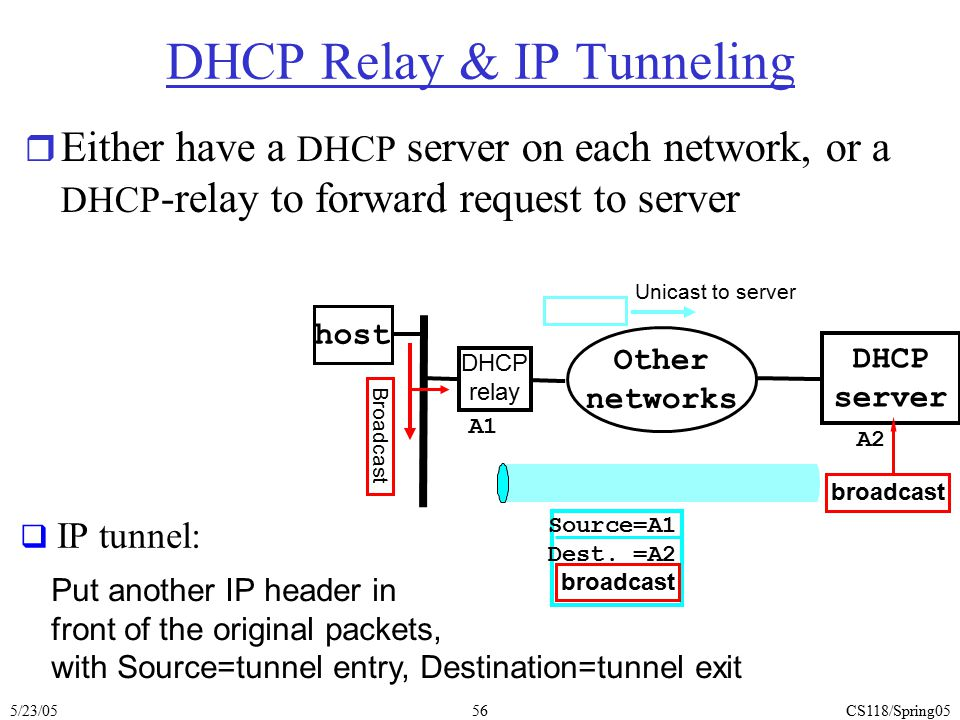 DHCP Relay & IP Tunneling
