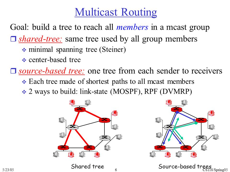 Multicast Routing Goal: build a tree to reach all members in a mcast group. shared-tree: same tree used by all group members.