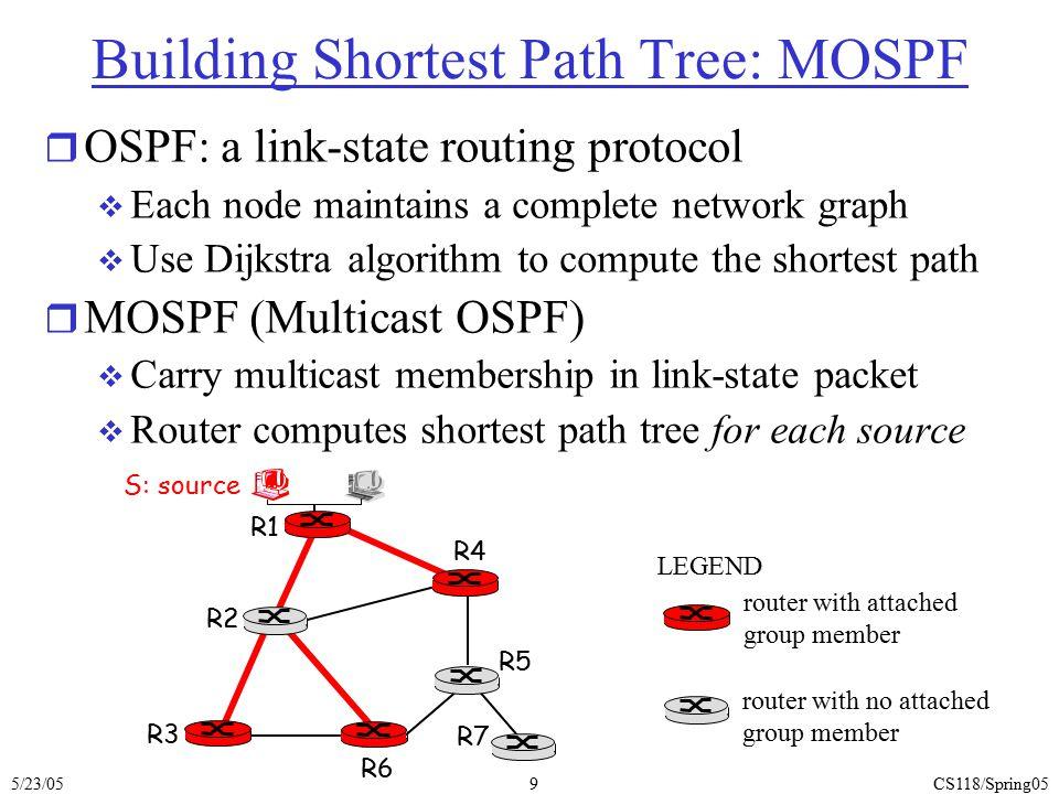 Building Shortest Path Tree: MOSPF