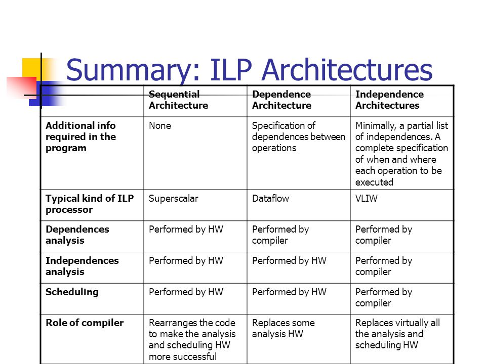 Summary: ILP Architectures