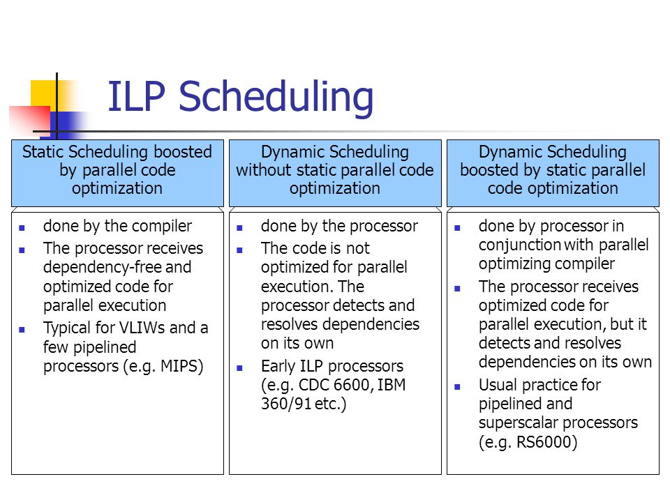 ILP Scheduling Static Scheduling boosted by parallel code optimization