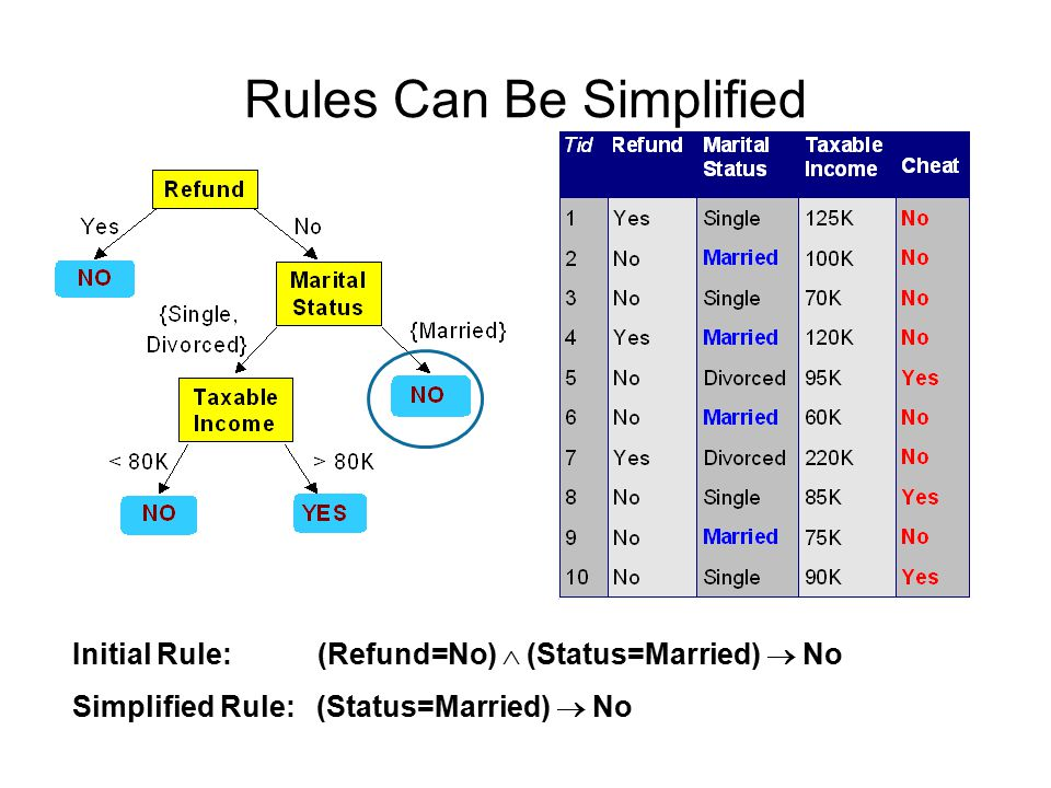 Rules Can Be Simplified