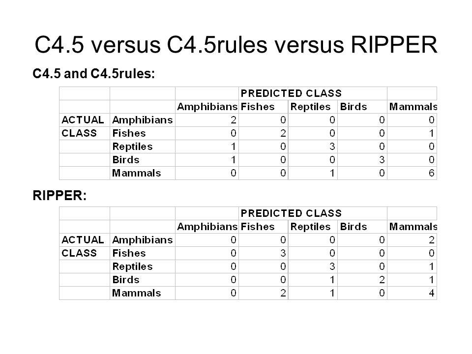 C4.5 versus C4.5rules versus RIPPER