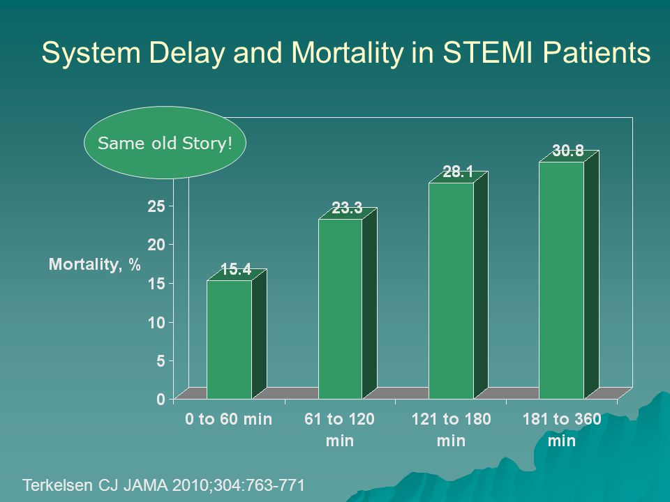 System Delay and Mortality in STEMI Patients