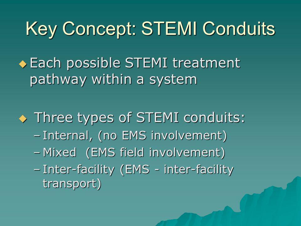 Key Concept: STEMI Conduits