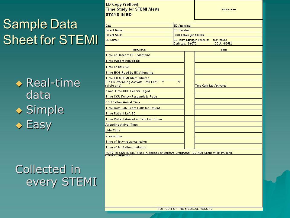 Sample Data Sheet for STEMI