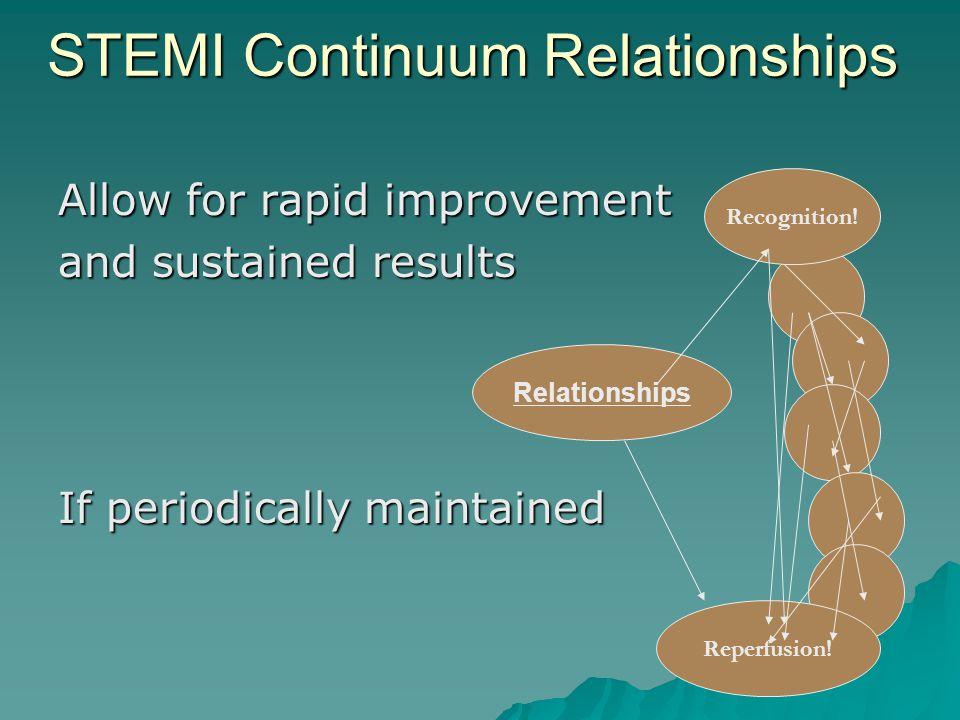 STEMI Continuum Relationships