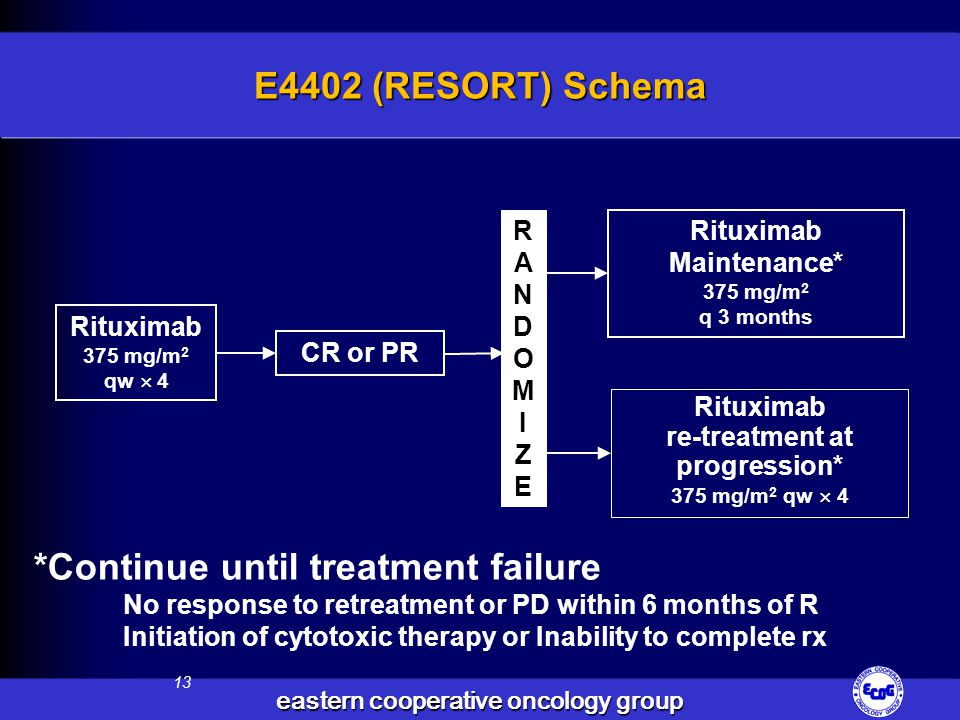 Rituximab re-treatment at progression*